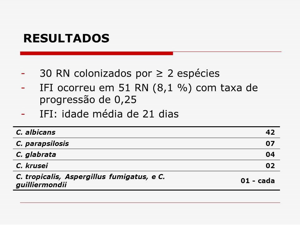 RESULTADOS 30 RN colonizados por ≥ 2 espécies