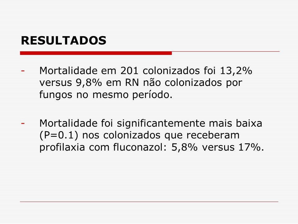 RESULTADOS Mortalidade em 201 colonizados foi 13,2% versus 9,8% em RN não colonizados por fungos no mesmo período.