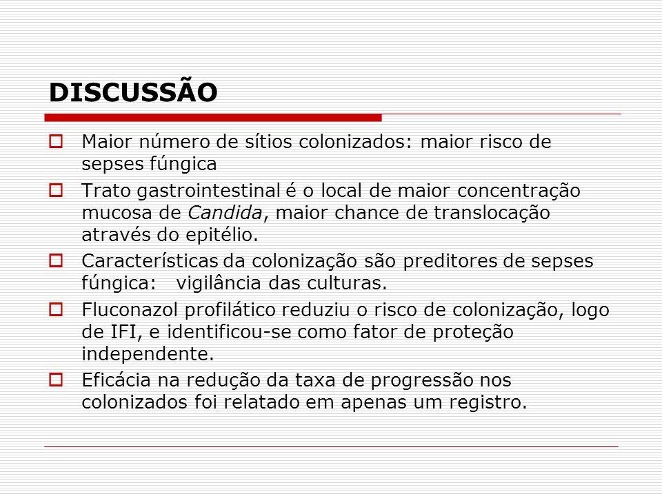 DISCUSSÃO Maior número de sítios colonizados: maior risco de sepses fúngica.