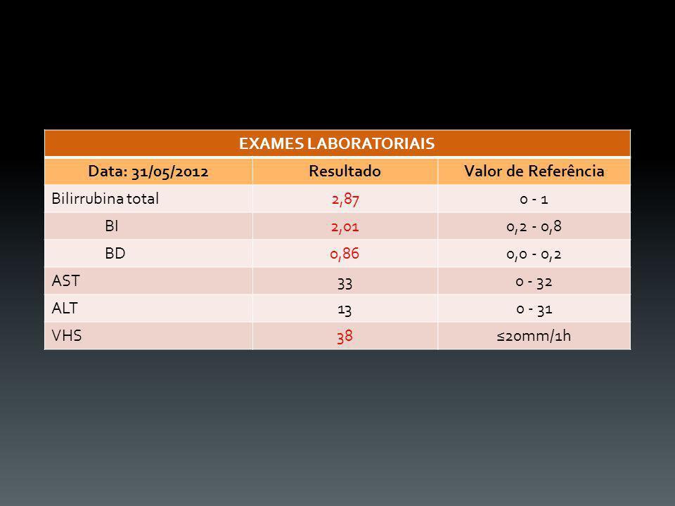 EXAMES LABORATORIAIS Data: 31/05/2012. Resultado. Valor de Referência. Bilirrubina total. 2,87.