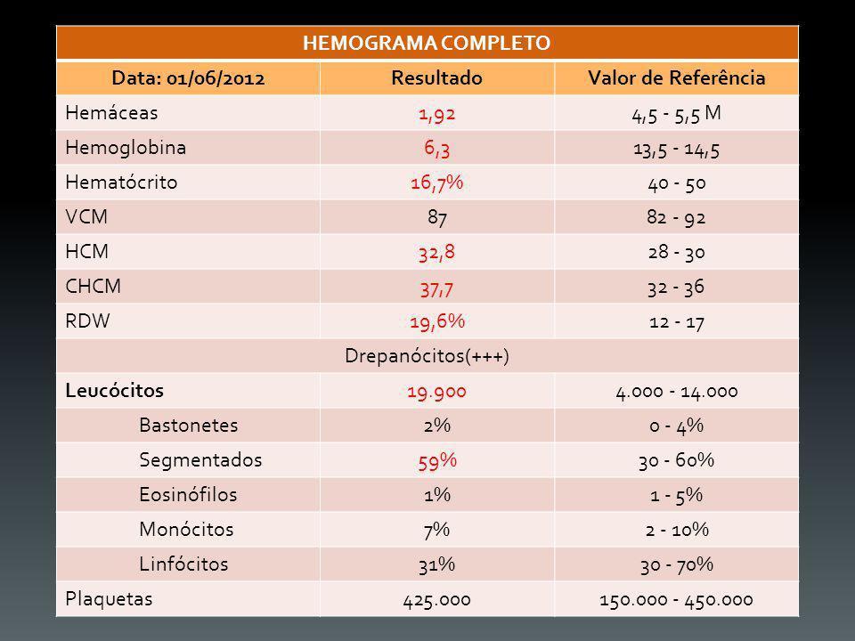 HEMOGRAMA COMPLETO Data: 01/06/2012. Resultado. Valor de Referência. Hemáceas. 1,92. 4,5 - 5,5 M.