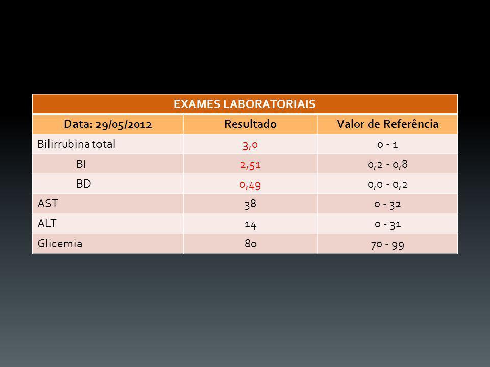 EXAMES LABORATORIAIS Data: 29/05/2012. Resultado. Valor de Referência. Bilirrubina total. 3,0. 0 - 1.