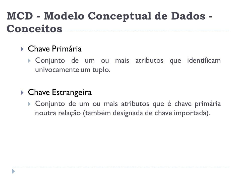 MCD - Modelo Conceptual de Dados - Conceitos