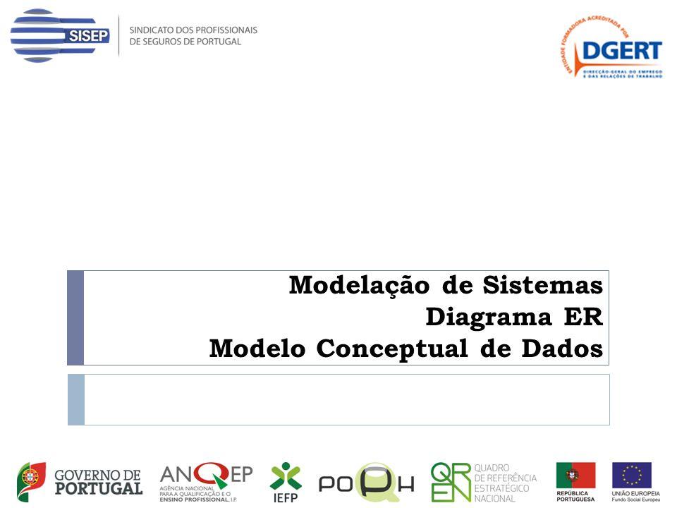 Modelação de Sistemas Diagrama ER Modelo Conceptual de Dados