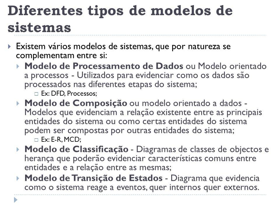 Diferentes tipos de modelos de sistemas