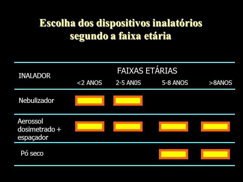 Escolha dos dispositivos inalatórios segundo a faixa etária