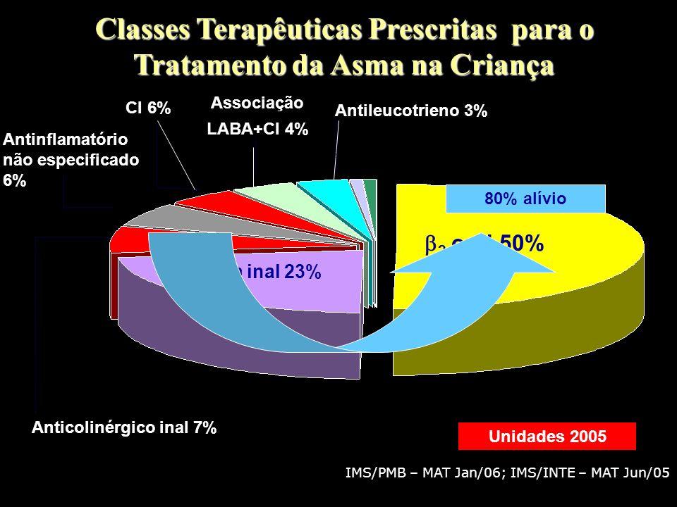 Classes Terapêuticas Prescritas para o Tratamento da Asma na Criança