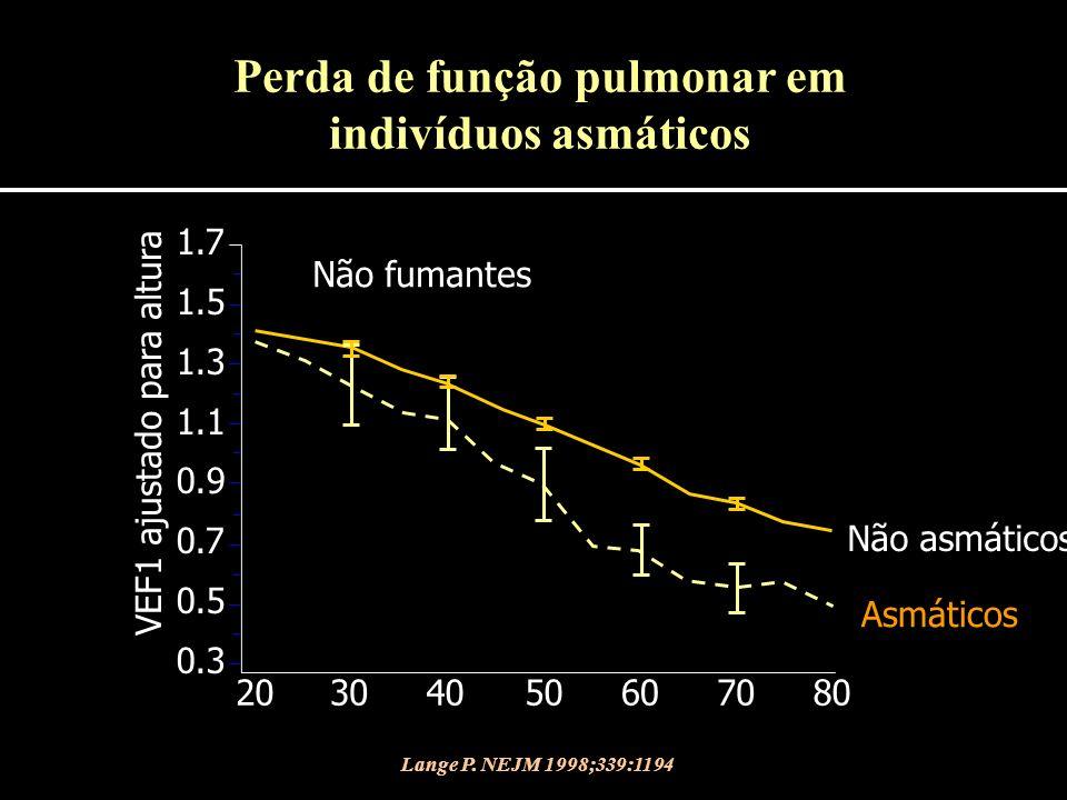 Perda de função pulmonar em indivíduos asmáticos