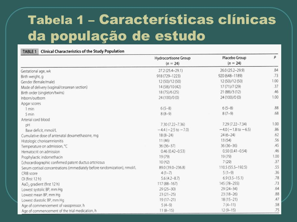 Tabela 1 – Características clínicas da população de estudo