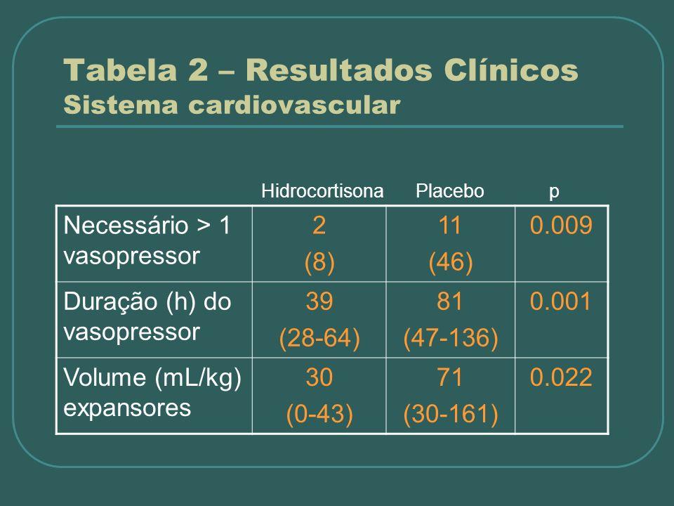 Tabela 2 – Resultados Clínicos Sistema cardiovascular