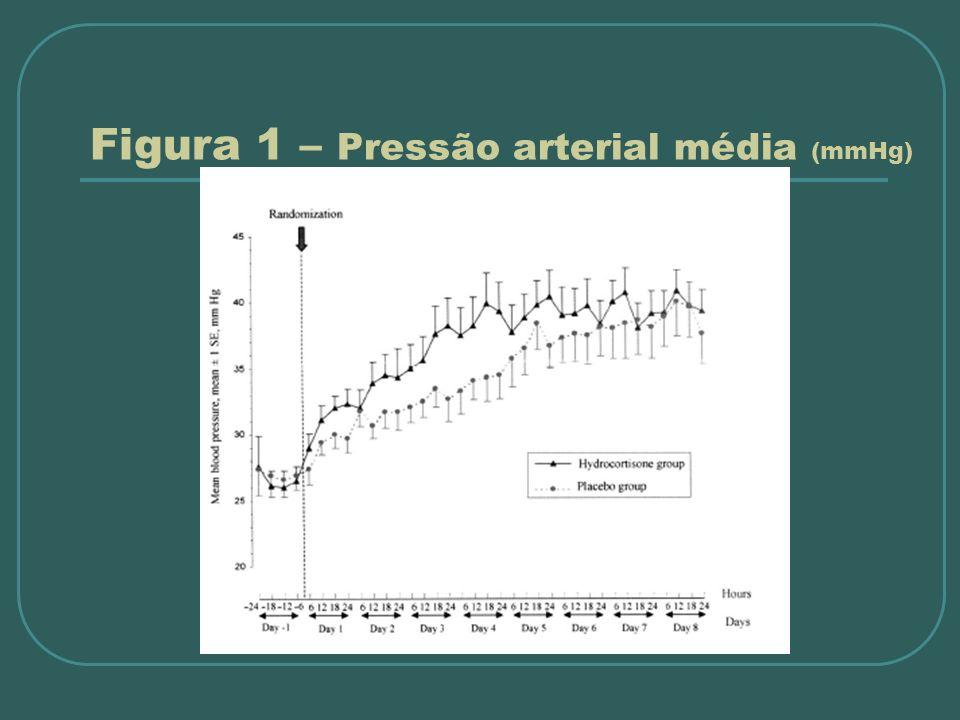 Figura 1 – Pressão arterial média (mmHg)