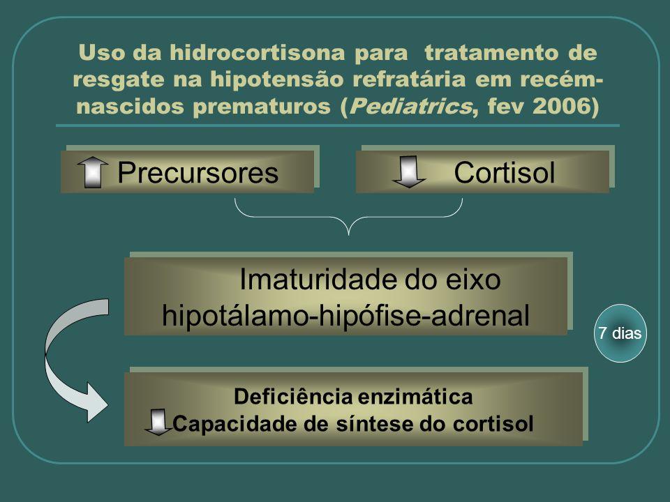 Deficiência enzimática Capacidade de síntese do cortisol