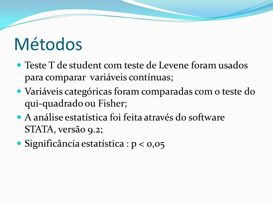 Métodos Teste T de student com teste de Levene foram usados para comparar variáveis contínuas;