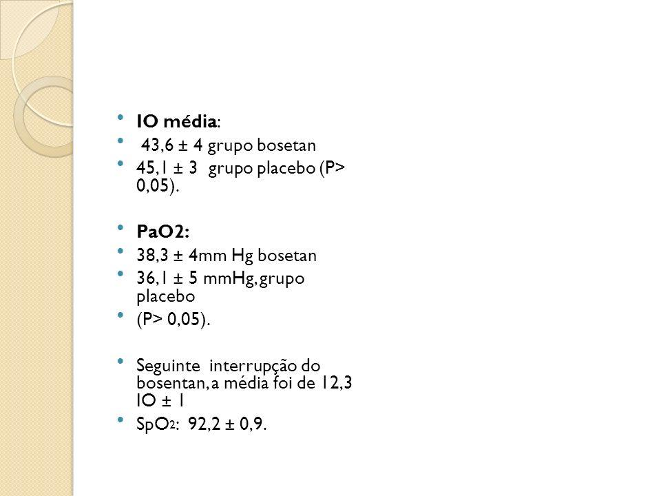 IO média: 43,6 ± 4 grupo bosetan. 45,1 ± 3 grupo placebo (P> 0,05). PaO2: 38,3 ± 4mm Hg bosetan.