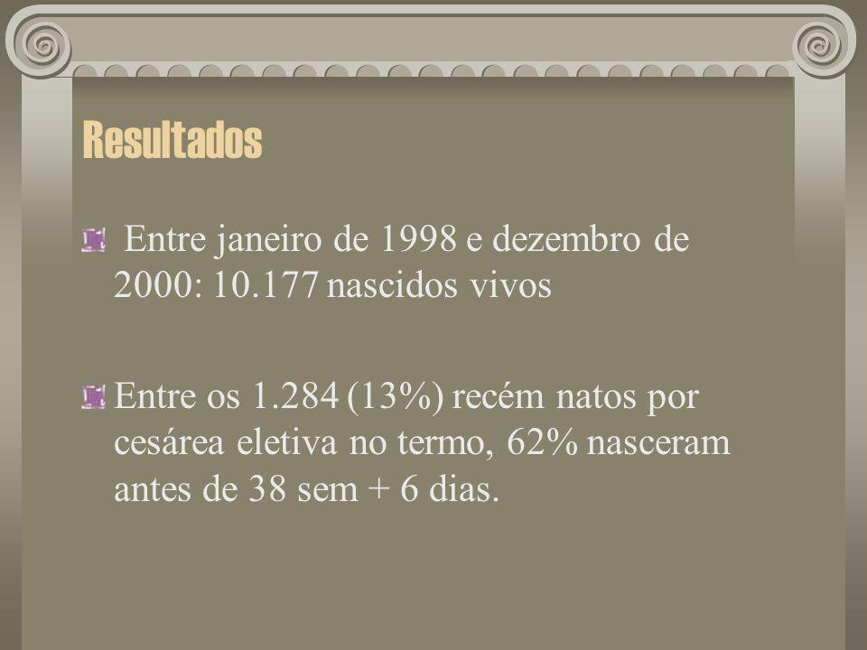 ResultadosEntre janeiro de 1998 e dezembro de 2000: 10.177 nascidos vivos.
