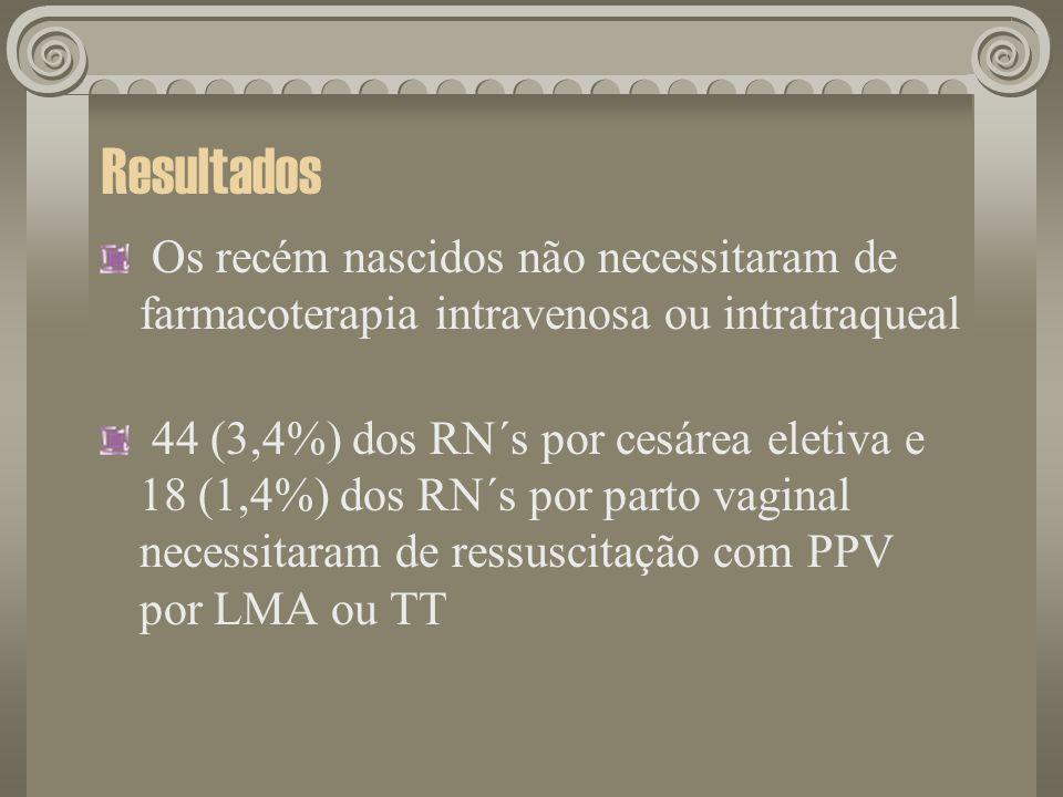 ResultadosOs recém nascidos não necessitaram de farmacoterapia intravenosa ou intratraqueal.