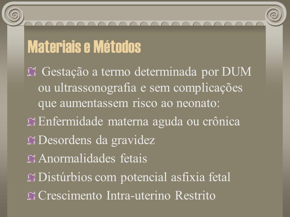 Materiais e MétodosGestação a termo determinada por DUM ou ultrassonografia e sem complicações que aumentassem risco ao neonato: