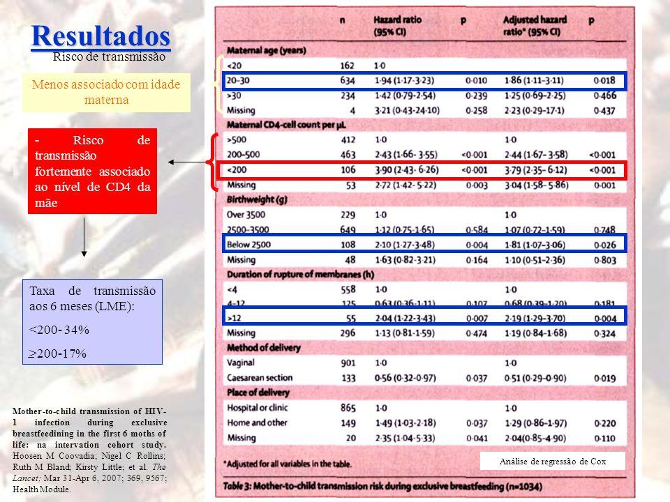 Resultados Risco de transmissão Menos associado com idade materna
