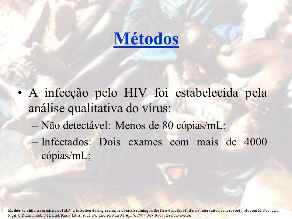 MétodosA infecção pelo HIV foi estabelecida pela análise qualitativa do vírus: Não detectável: Menos de 80 cópias/mL;