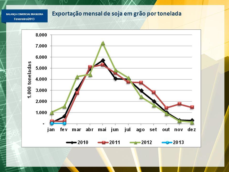 Exportação mensal de soja em grão por tonelada