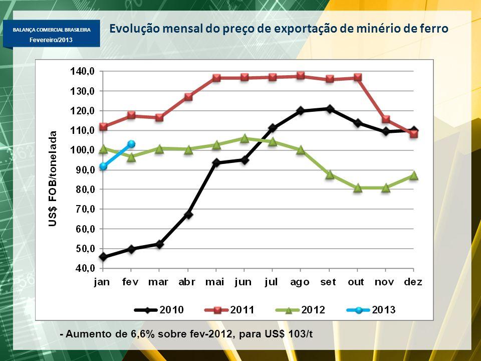 Evolução mensal do preço de exportação de minério de ferro