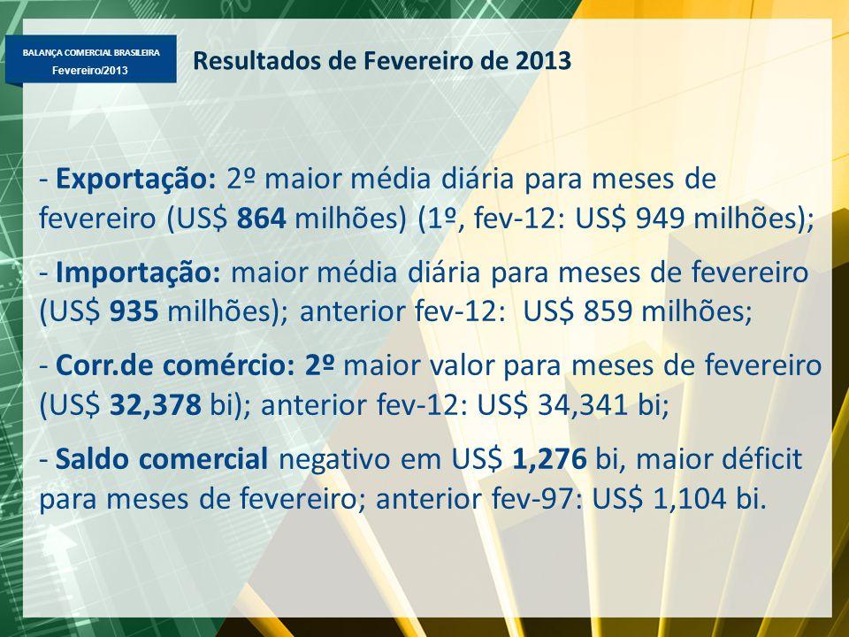 Resultados de Fevereiro de 2013