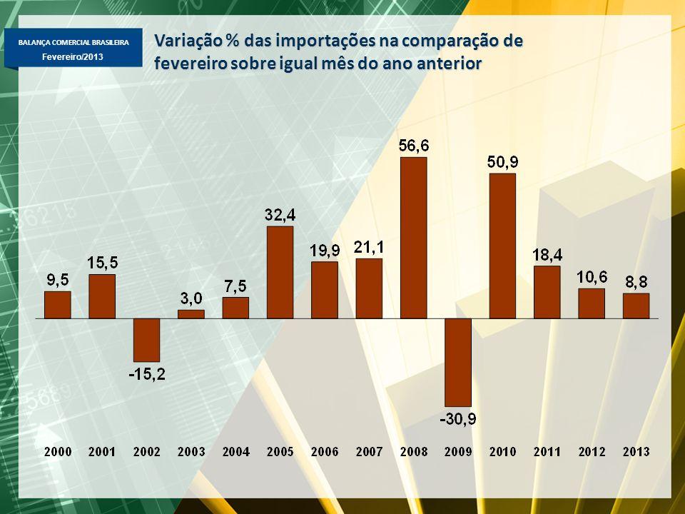 Variação % das importações na comparação de