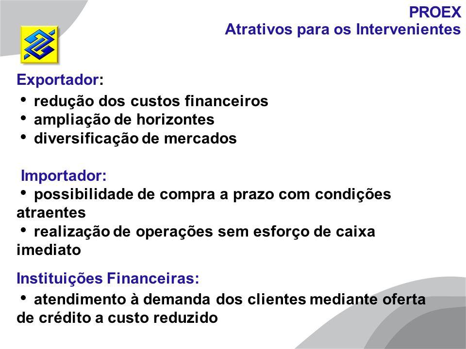 PROEX Atrativos para os Intervenientes. Exportador: redução dos custos financeiros. ampliação de horizontes.