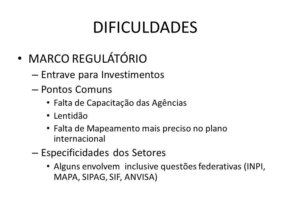 DIFICULDADES MARCO REGULÁTÓRIO Entrave para Investimentos