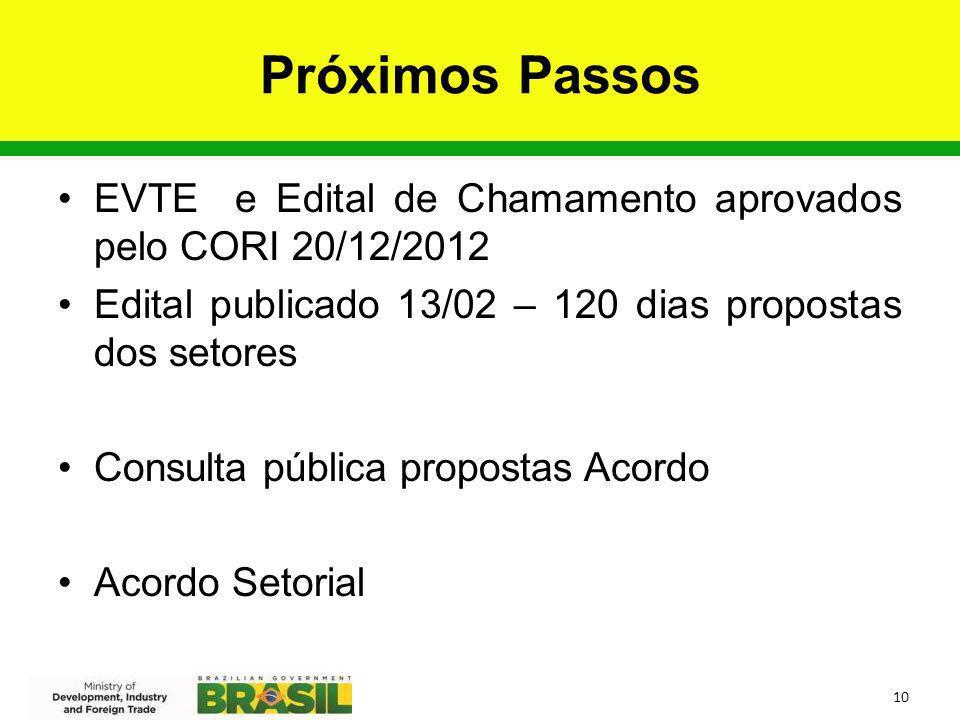 Próximos Passos EVTE e Edital de Chamamento aprovados pelo CORI 20/12/2012. Edital publicado 13/02 – 120 dias propostas dos setores.