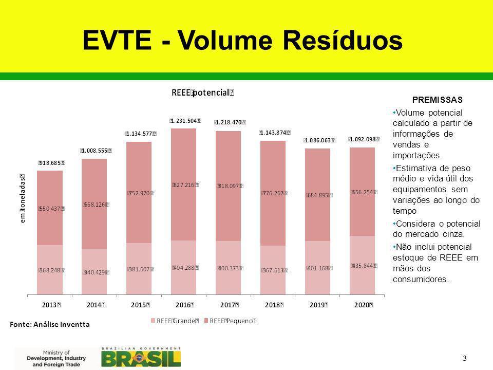 EVTE - Volume Resíduos PREMISSAS
