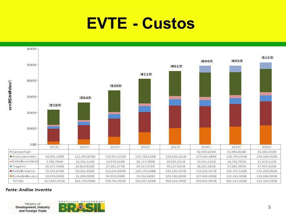 EVTE - Custos Fonte: Análise Inventta