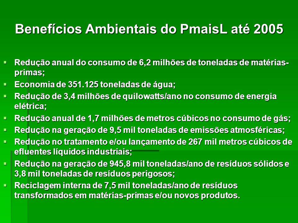 Benefícios Ambientais do PmaisL até 2005