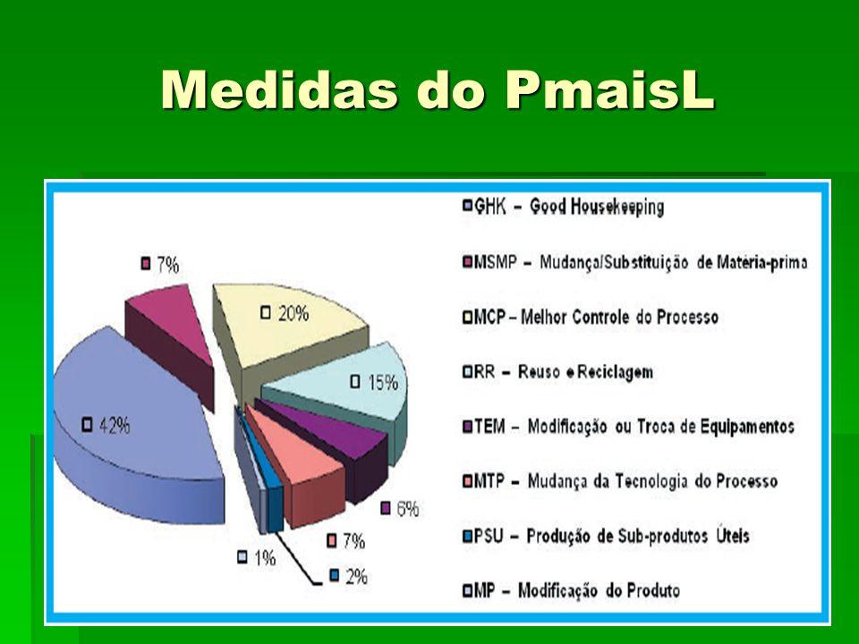 Medidas do PmaisL