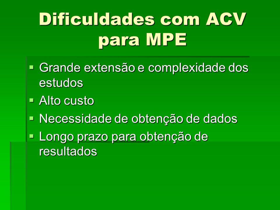 Dificuldades com ACV para MPE