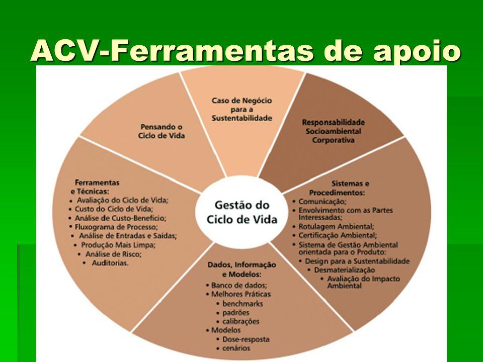 ACV-Ferramentas de apoio