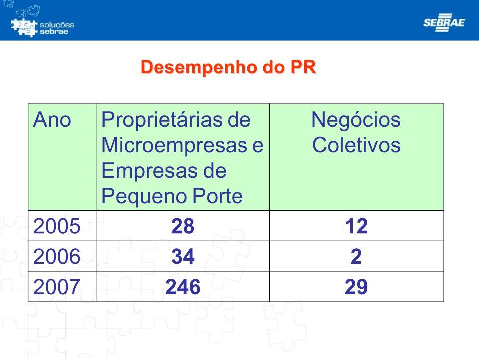 Proprietárias de Microempresas e Empresas de Pequeno Porte