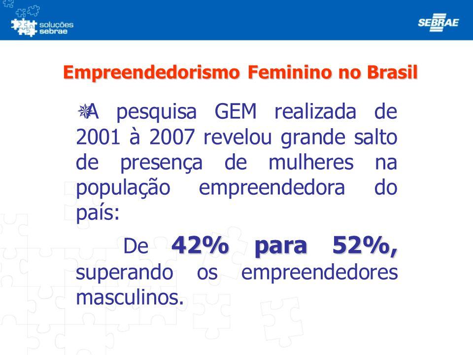 Empreendedorismo Feminino no Brasil