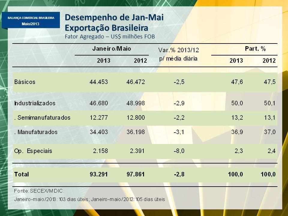 Exportação Brasileira