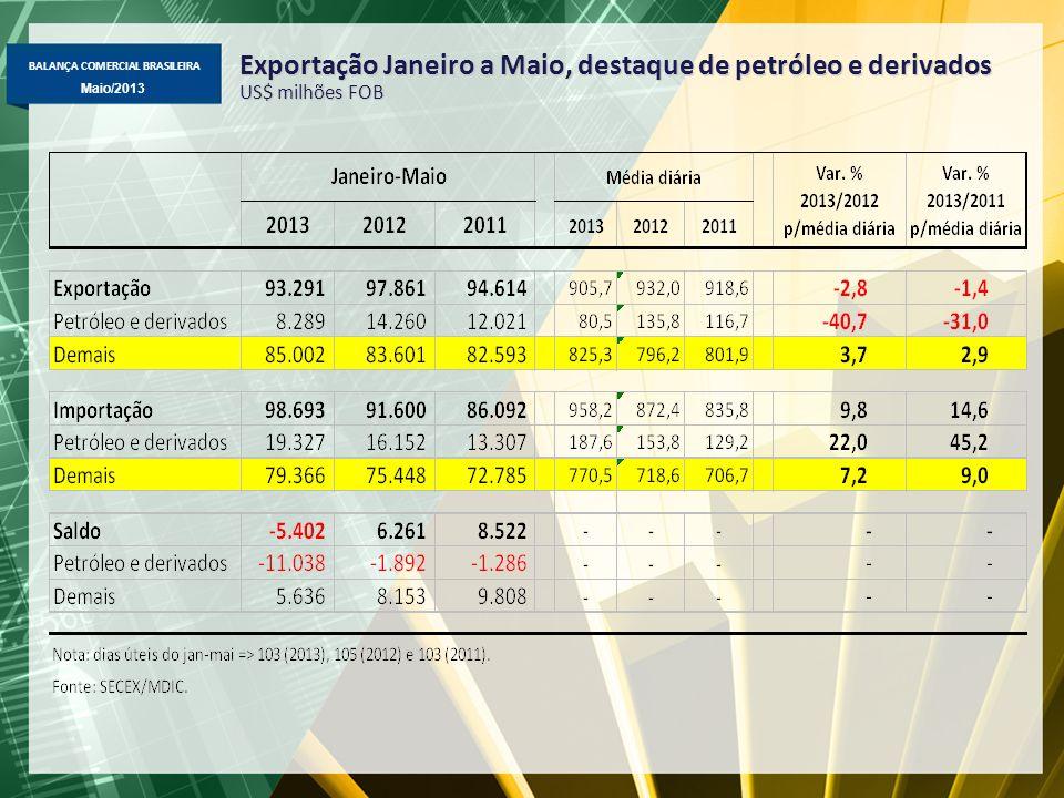 Exportação Janeiro a Maio, destaque de petróleo e derivados