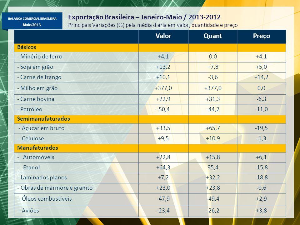 Exportação Brasileira – Janeiro-Maio / 2013-2012 Principais Variações (%) pela média diária em valor, quantidade e preço