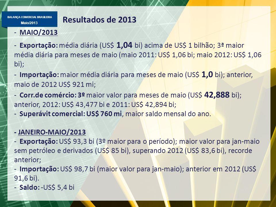 Resultados de 2013 MAIO/2013.