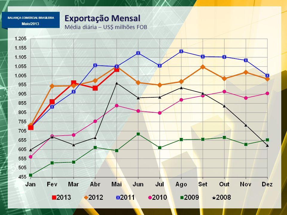 Exportação Mensal Média diária – US$ milhões FOB