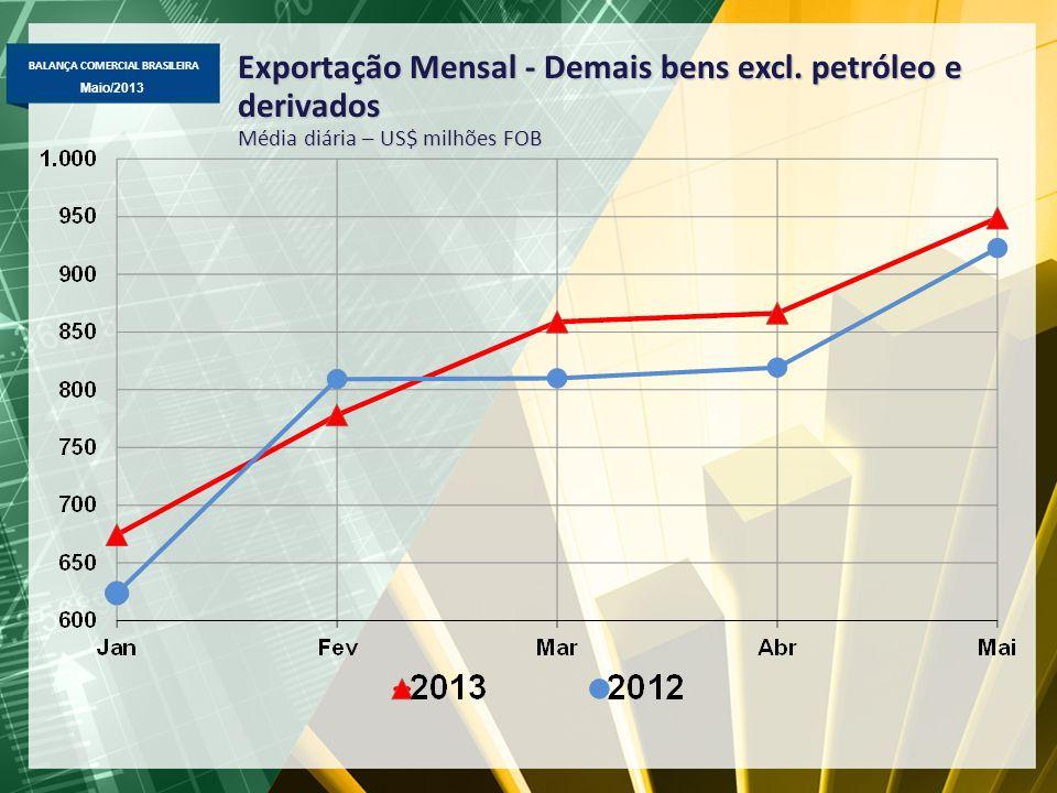 Exportação Mensal - Demais bens excl. petróleo e derivados