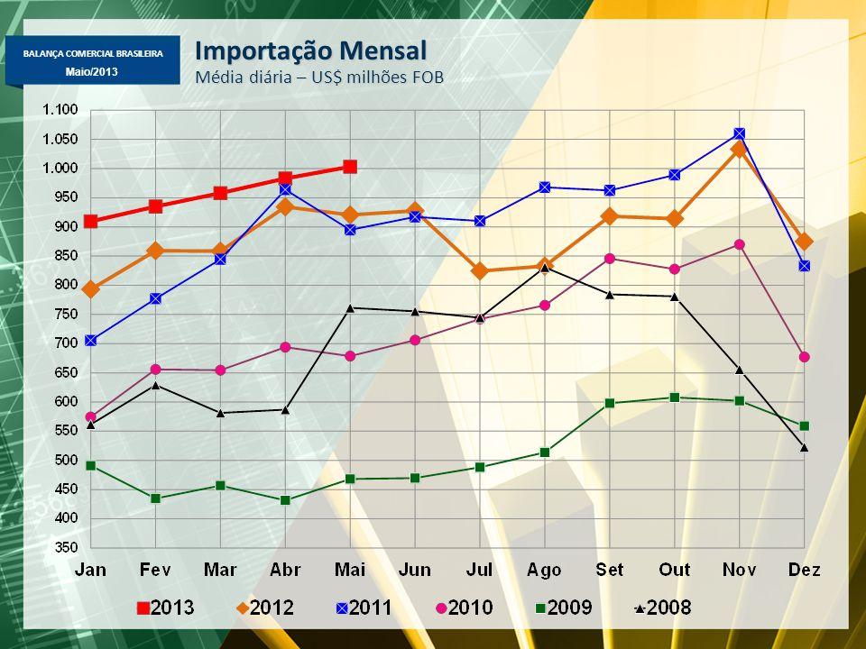 Importação Mensal Média diária – US$ milhões FOB