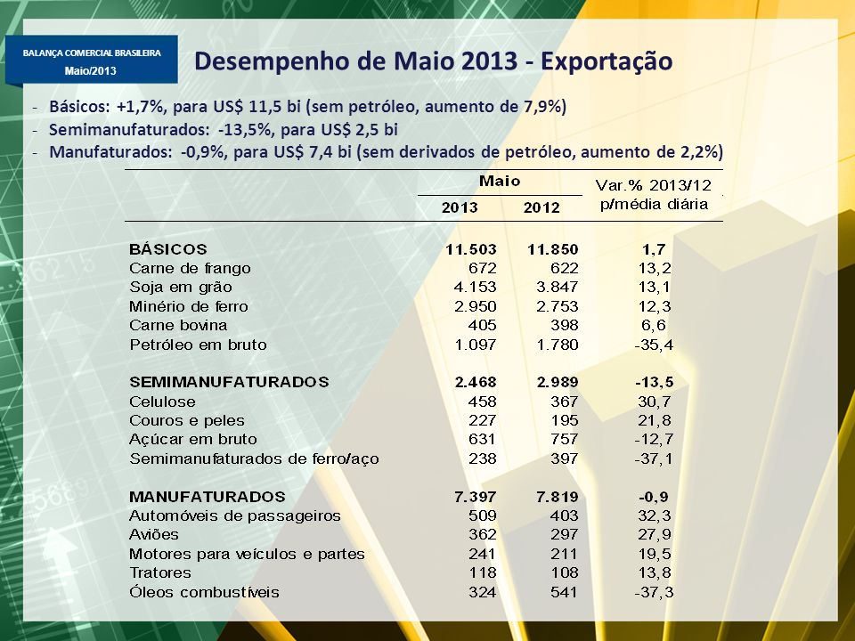 Desempenho de Maio 2013 - Exportação