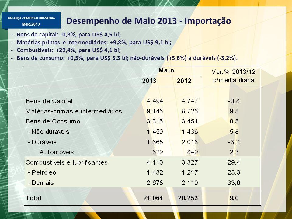 Desempenho de Maio 2013 - Importação
