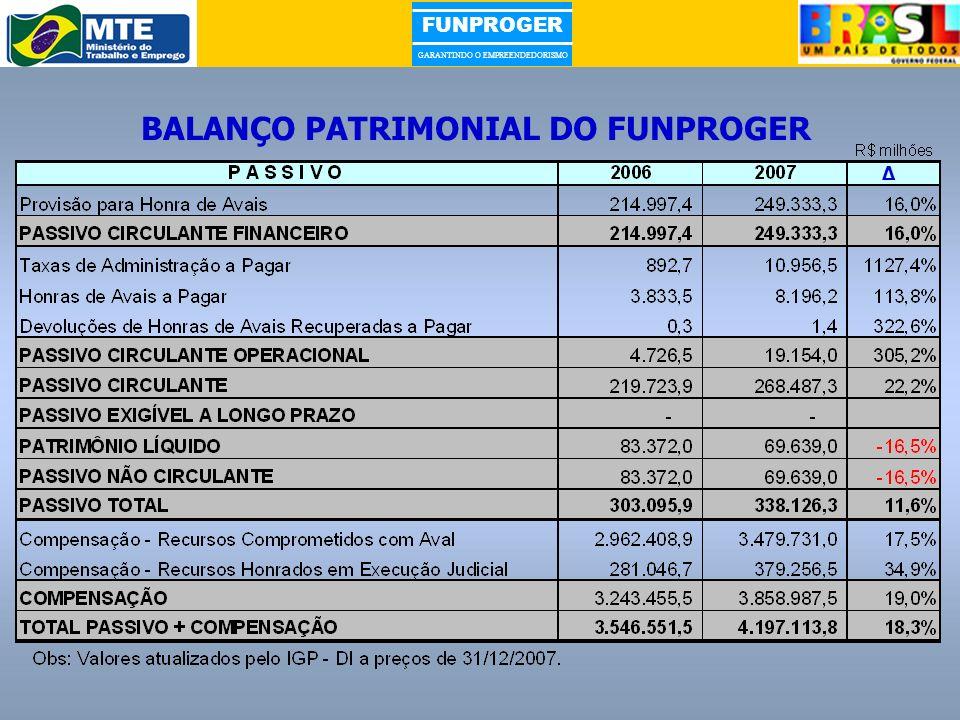 BALANÇO PATRIMONIAL DO FUNPROGER
