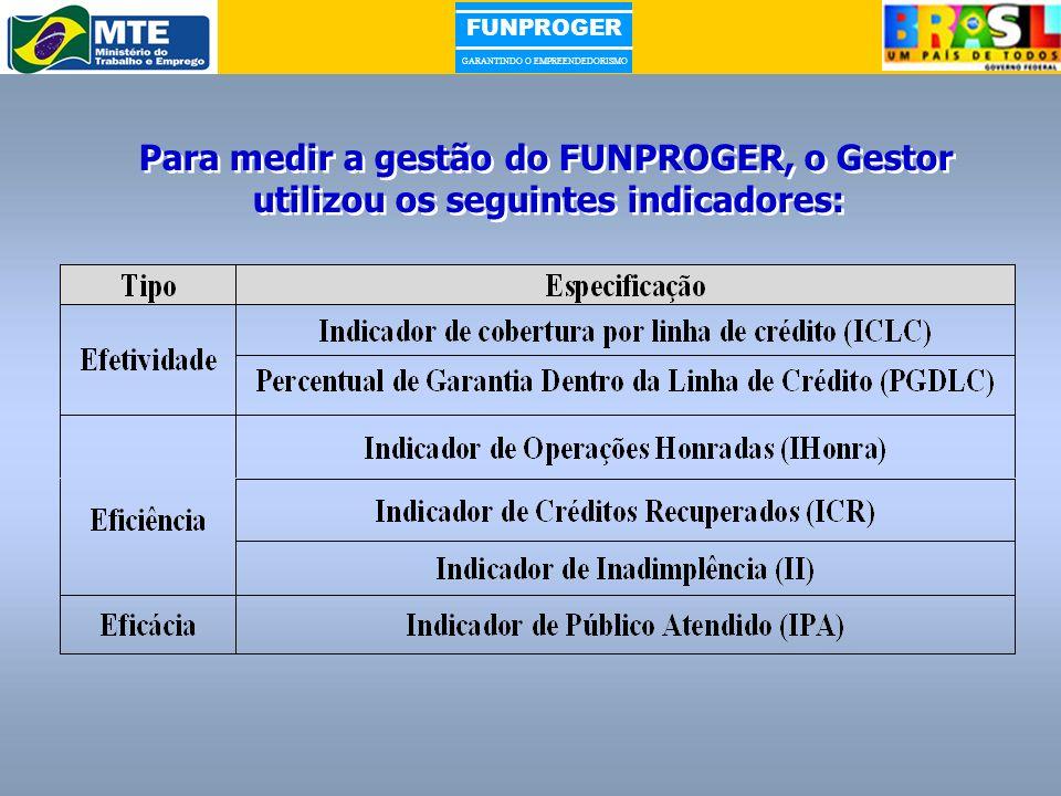 sábado, 25 de março de 2017 Para medir a gestão do FUNPROGER, o Gestor utilizou os seguintes indicadores:
