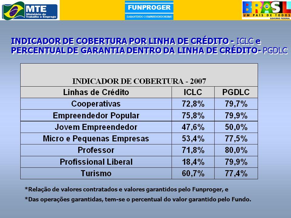 INDICADOR DE COBERTURA POR LINHA DE CRÉDITO - ICLC e